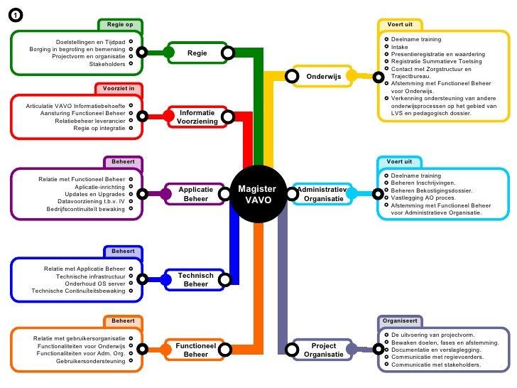 Project Organisatie Administratieve Organisatie Functioneel Beheer Applicatie Beheer Onderwijs Regie Informatie Voorzienin...