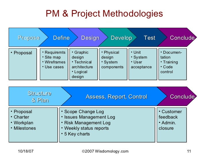 key chart project management  tm  methodology