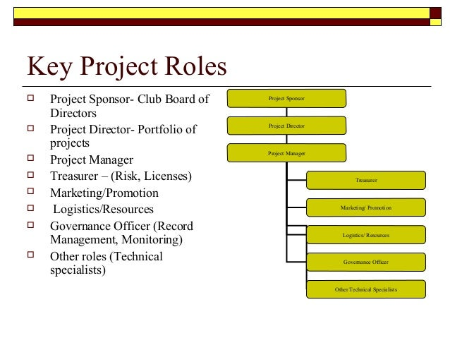project roles Building a great project team involved clearly defining the team and leader roles in this video with jennifer bridges, learn how.