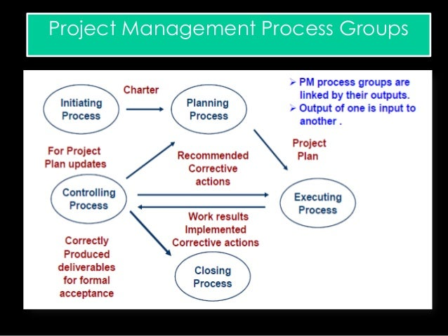 why are successful projects so important Itil ® intermediate so project scope management: what it is and why it's important article to define the project scope, it is important to first establish the objectives of the project, which may include a new product.