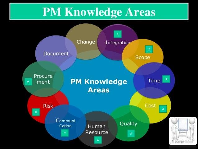 project manager Importante empresa solicita project manager escolaridad ingeniero industrial, ingeniero en sistemas ambientales.