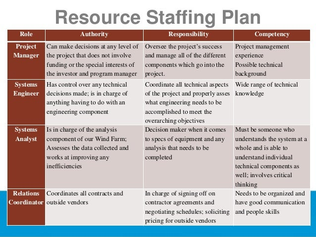 organizational staffing plan part 1 Strategic staffing guidebook 1  l strategic partnership with hr as part of the planning  depending on your strategic staffing plan,.