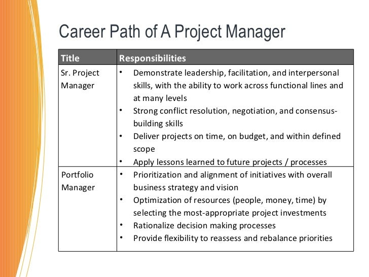 sr project manager salary Thanks for a2abut it is well explained in an answer here: what are all the job levels in microsoft's technical career track if i would write anything, it would be a reproduction of what is mentioned there :) hope this helps, sujeevan.