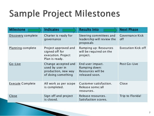 project management milestone examples
