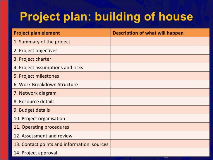 NCV Project Management Hands On Support Slide Show   Module     Future Managers    Project plan  building of house