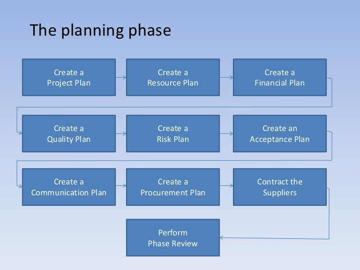 case study on project management life cycle The core components of project management project management case studies and articles on all areas of process models based around a project life cycle.