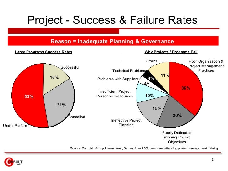 project management statistics A study by project management consulting company, pm solutions, identifies top causes of it failure the report, called strategies for project recovery (pdf), covers.