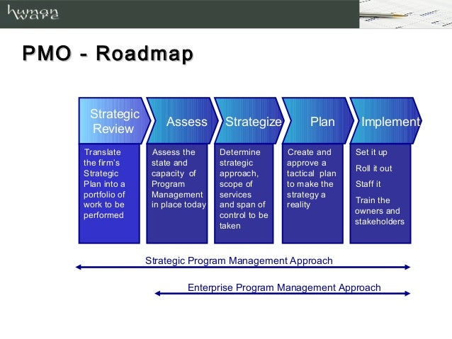 staffing follows strategy Staffing management plan – identifies estimated staffing requirements acquisition strategy the terms used in the table are defined as follows:.