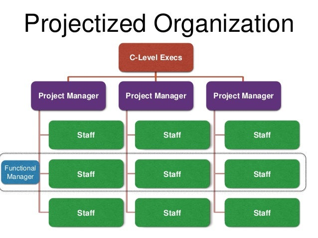organizational project management Pages: 1 2 next organizational pm: dream or reality by mark mullaly, phd, pmp may 9, 2011 organizations do a lot to implement what is viewed as project management but do organizations have an organizational project management capability.