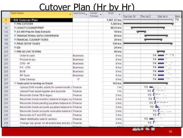 Download excel project schedule template gantt chart for Erp project plan template