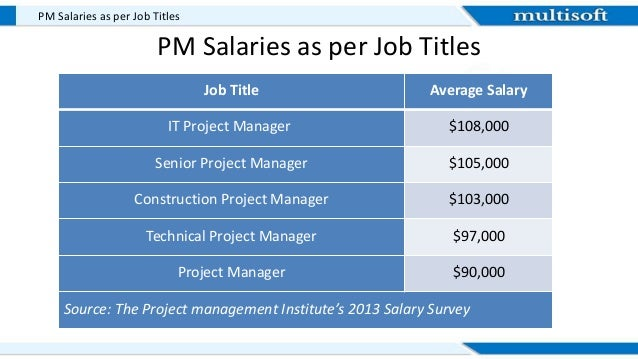Average Salary For Construction Project Manager