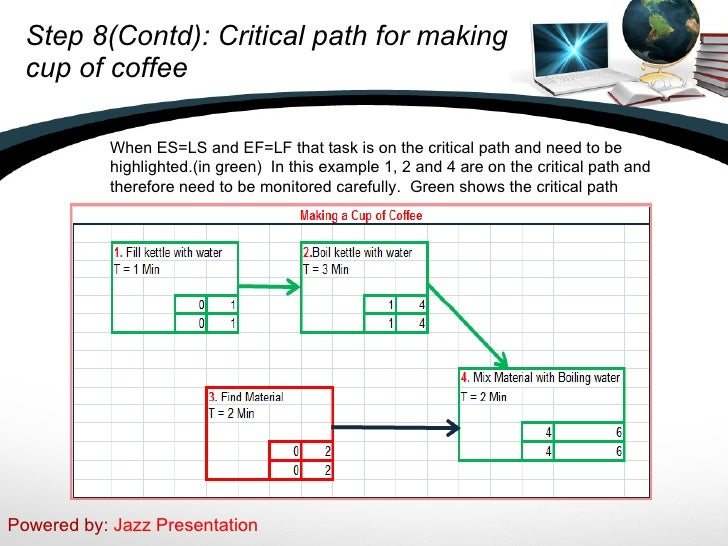 project management and critical path method Including a critical path method of project management to assist the planning and tracking of stability operations a thesis presented to the faculty of the us army.