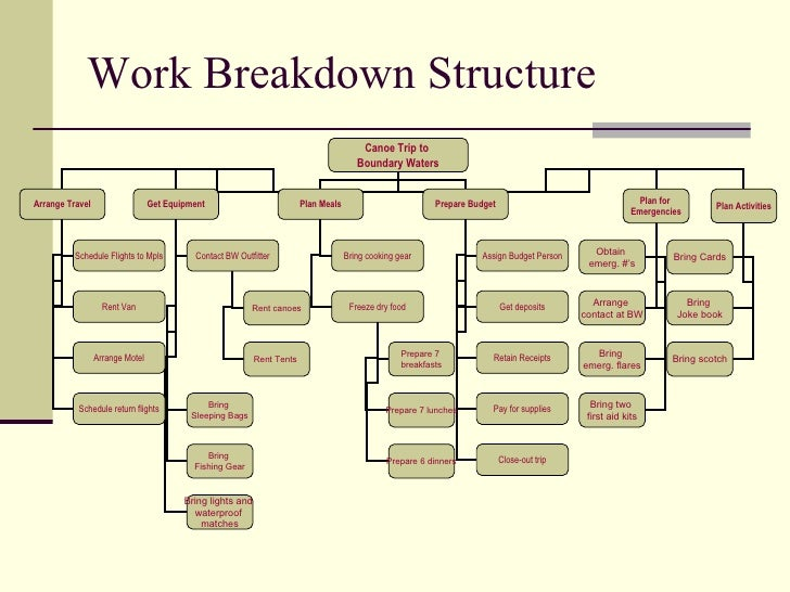 Product Breakdown Structure Excel Template Breakdown Schedule