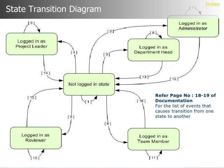 project management systemsystem design state transition diagram  entity relationship diagram data flow diagrams  data dictionary index
