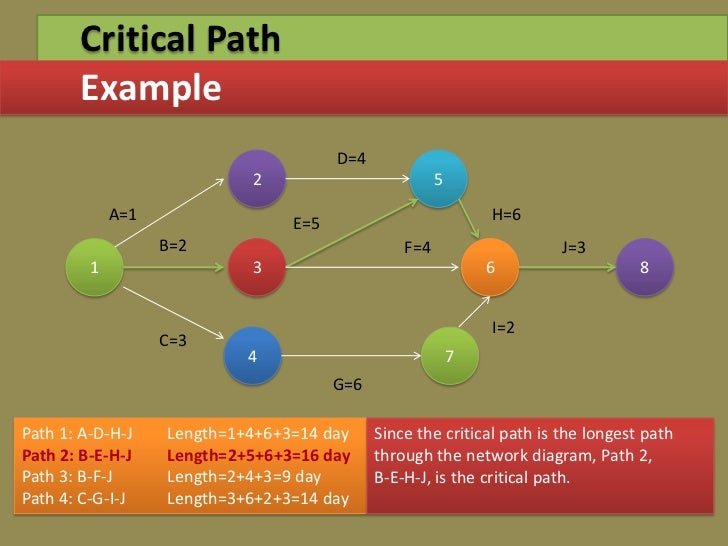 """research and define pert cpm and gantt relative to project planning scheduling and control Pert and cpm: techniques of project management (advantages and disadvantages) pert and cpm are techniques of project management useful in the basic managerial functions of planning, scheduling and control pert stands for """"programme evaluation & review technique"""" and cpm are the abbreviation ."""