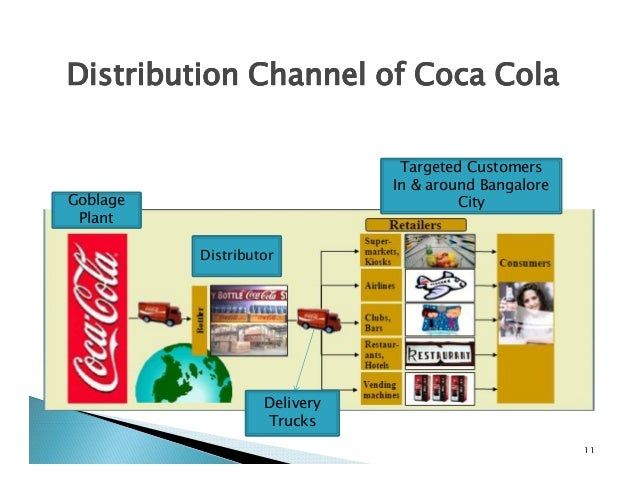 sales and distribution channel in coca cola Your coca-cola representative is ready to assist with products and equipment find your local contact boost sales and enhance your operations.