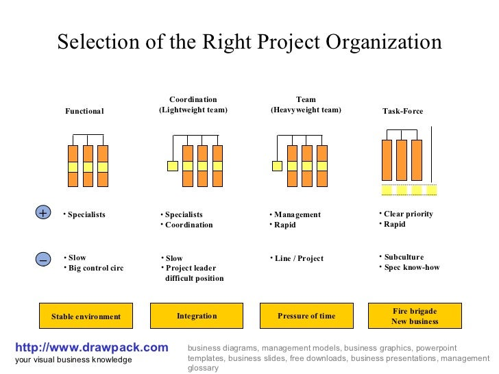 Selection of the Right Project Organization http://www.drawpack.com your visual business knowledge business diagrams, mana...