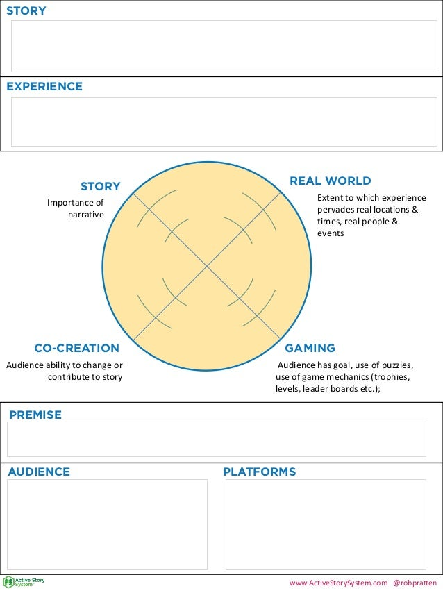 STORYEXPERIENCESTORYGAMINGREAL WORLDCO-CREATIONImportance ofnarrativeAudience ability to change orcontribute to storyExten...