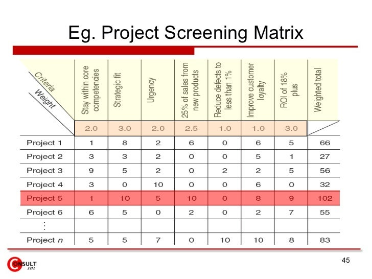 Project Prioritization Template Project Priority Matrix