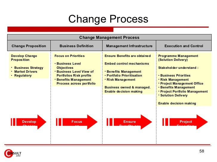 Awesome process change management plan template ideas certificate fine management of change template adornment professional resume maxwellsz