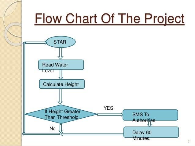 mid term project presentation