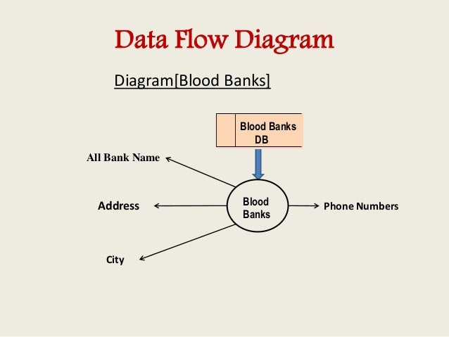 blood bank management information system