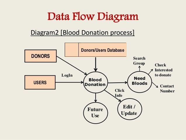 New Data Flow Diagram For Online Blood Bank Management System