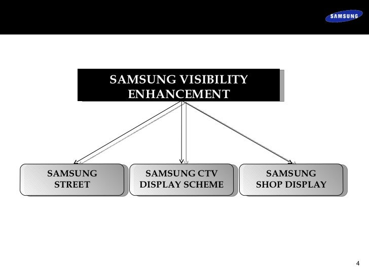 project on marketing mix of samsung Marketing mix 1 welcome to the innovation of samsung 2 marketing mix :: the marketing mix is a business tool used in marketing and by marketing professionals.