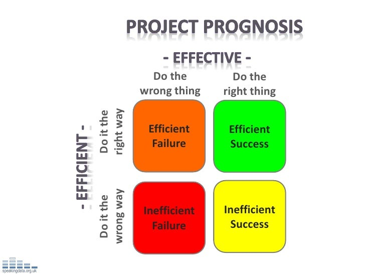 Do the        Do the             wrong thing   right thingright wayDo it the              Efficient     Efficient         ...