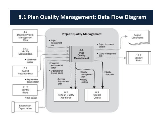Image Gallery Of Project Quality Management Plan