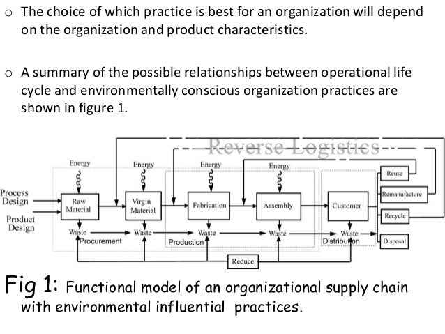 supply chain management in purchasing essay Free supply chain management papers the competition in the business environment has become intense the winds of change are blowing in purchasing and supply.