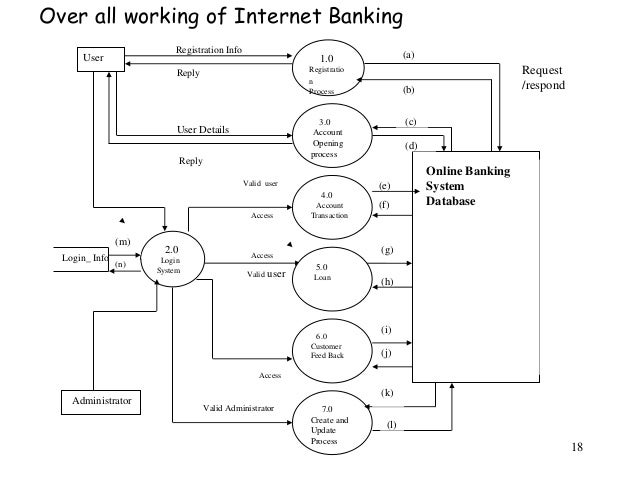 java project report online banking system  use case diagram of customer requirements