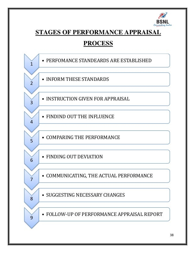 project report on performance appraisal hr in reliance money Reinventing performance need to streamline our traditional process of evaluation, project person's performance, and if it were my money.