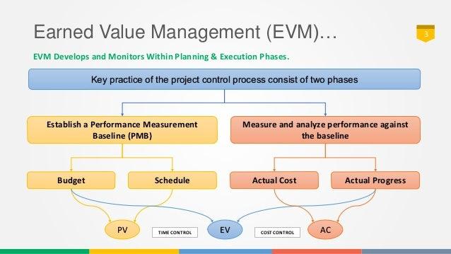 earned value management formulas pdf