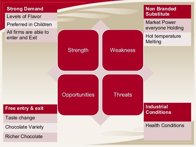 gourmet swot analysis Gourmet swot analysis profile additional information what is a swot analysis  it is a way of evaluating the strengths, weaknesses, opportunities, and threats.