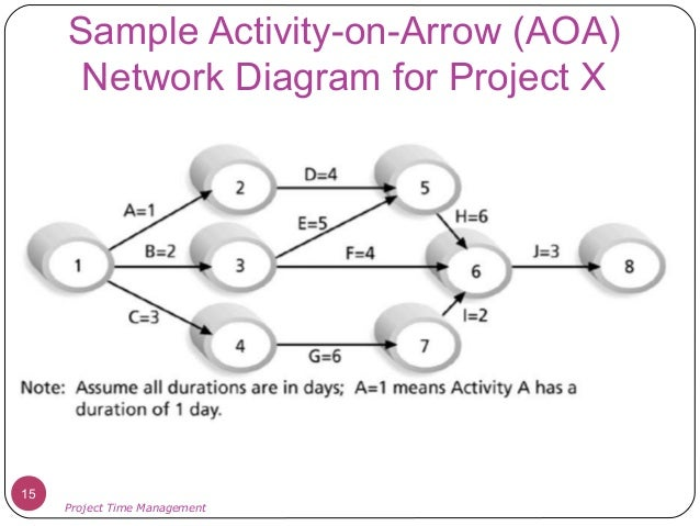 project time management    management     sample activity on arrow  aoa  network diagram