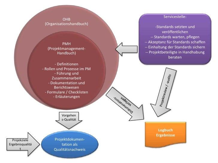 Servicestelle:<br /><ul><li>Standards setzten und veröffentlichen
