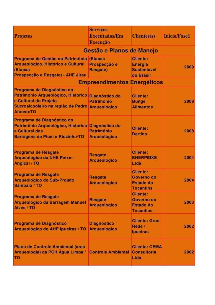 Serviços Projetos                          Executados/Em     Clientes(s)     Início/Fase1                                 ...