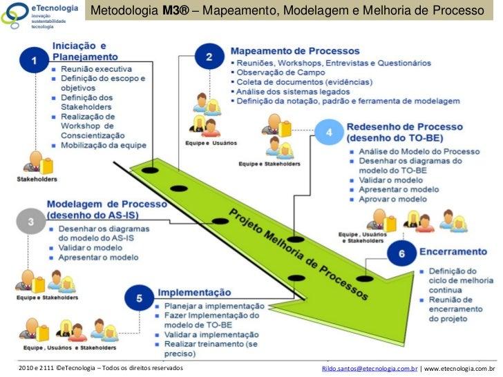 Road Map do Projeto de Implementação da Gestão por Processo