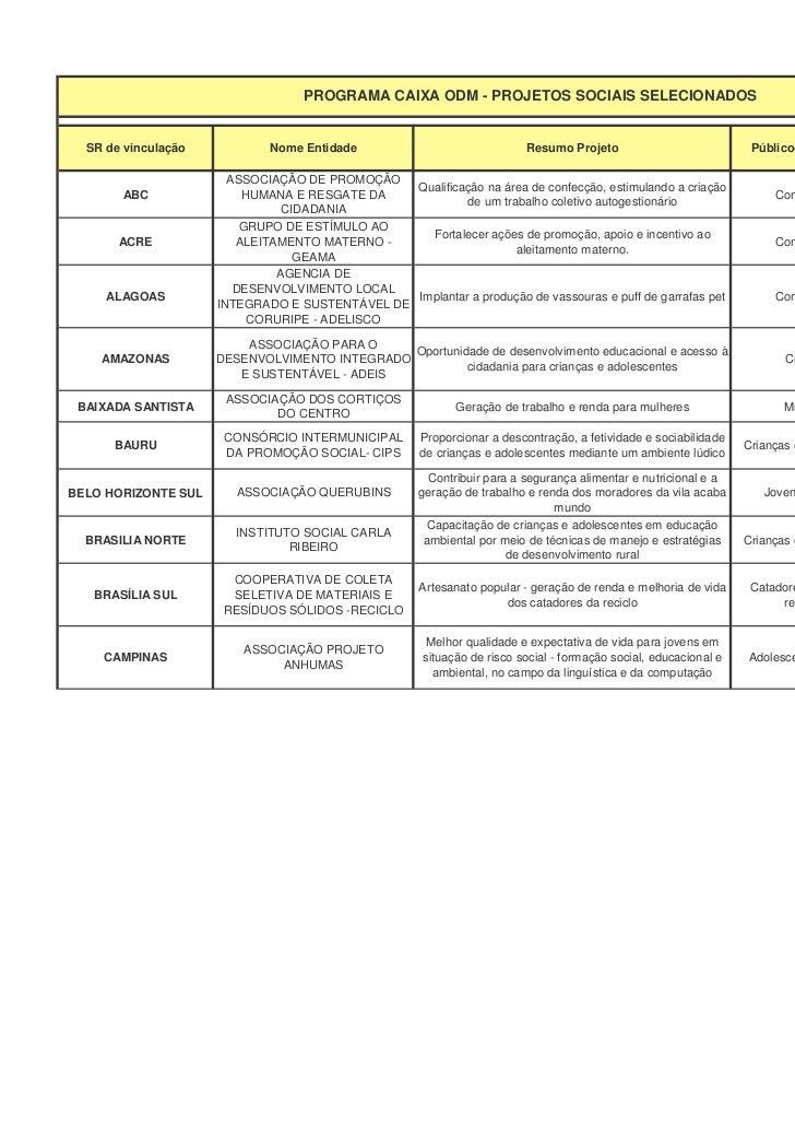 Projetos selecionados caixa odm xls (2)