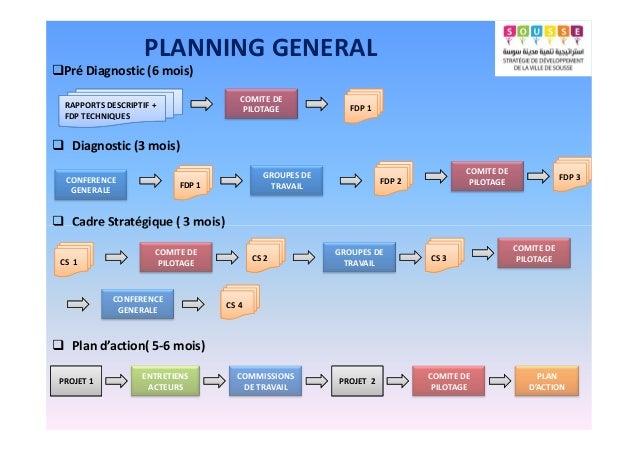 Pré Diagnostic (6 mois) RAPPORTS DESCRIPTIF + FDP TECHNIQUES COMITE DE PILOTAGE FDP 1 CONFERENCE GENERALE FDP 1 GROUPES DE...