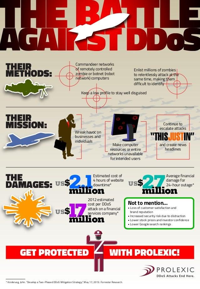The Battle Against DDoS | DDoS Attack Statistics