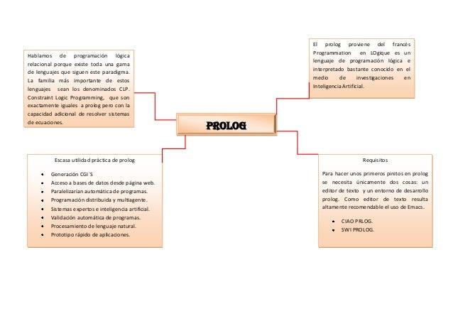 El prolog proviene del francés                                                                 Programmation en LOgique es...