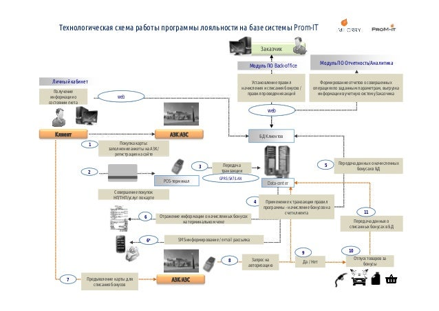 Технологическая схема работы