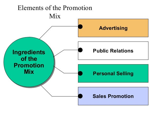Elements of the PromotionMixAdvertisingIngredientsof thePromotionMixIngredientsof thePromotionMixPublic RelationsPersonal ...