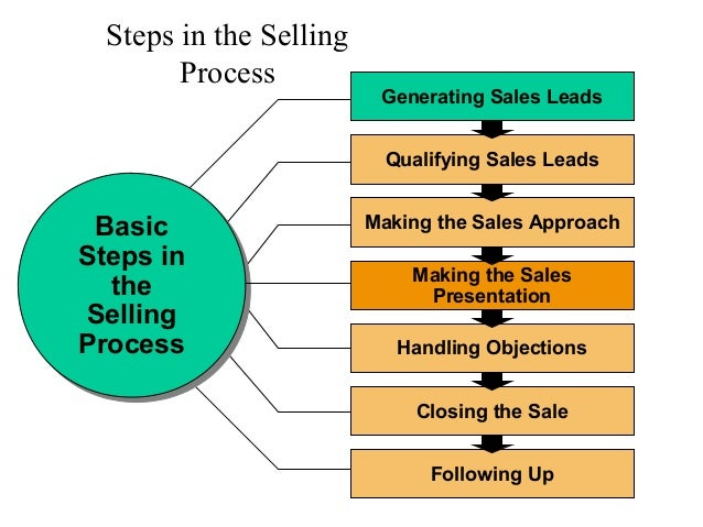 element in the selling process 5 a process for alignment the next step in developing your content marketing strategy is to figure out how to pull it all together — ie, how to align your contextual understanding of your buyers and their journey with your conversion goals, the points of contact you are going to use to deliver your content, and the actual content you are.