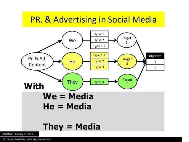 advertising & public relation on social media