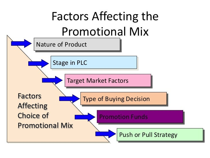 factors affect target market in junkshop The external marketing environment consists of social, demographic, economic they must understand how the external environment is changing and the impact of that change on the target market describe the social factors that affect marketing.