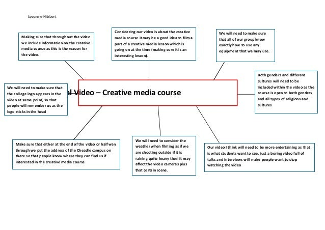 Promotional video brainstorm