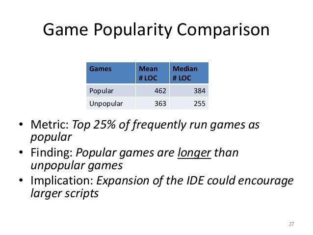 Comparison Game Game Popularity Comparison